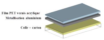 differences-en-tre-un-film-traite-chimique-metallise-et-un-film-metallise-puis-enduit